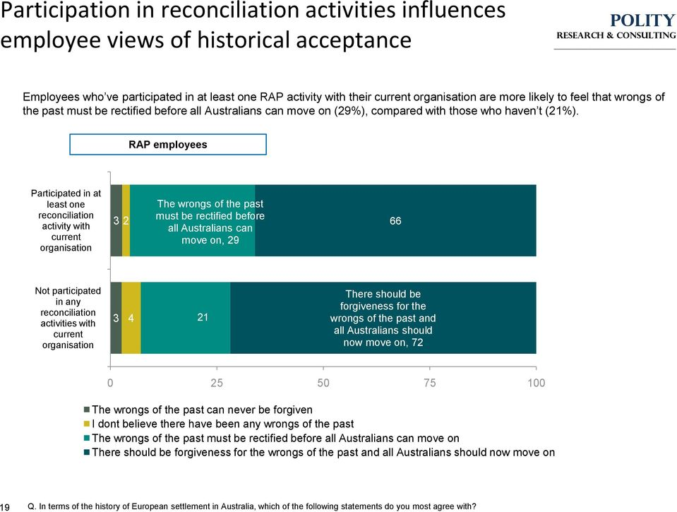 RAP employees Participated in at least one reconciliation activity with current organisation 3 2 The wrongs of the past must be rectified before all Australians can move on, 29 66 Not participated in