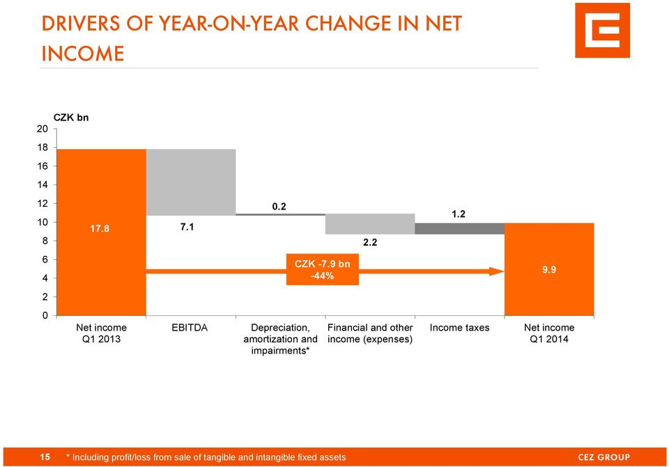 9 2 0 Net income Q1 2013 EBITDA Depreciation, amortization and impairments*