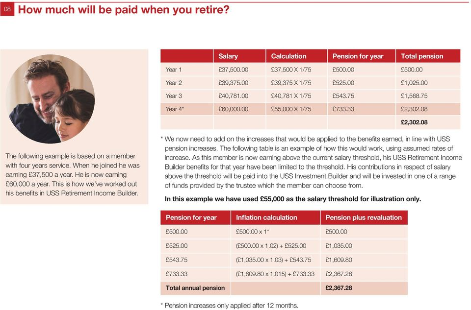When he joined he was earning 37,500 a year. He is now earning 60,000 a year. This is how we ve worked out his benefits in USS Retirement Income Builder.