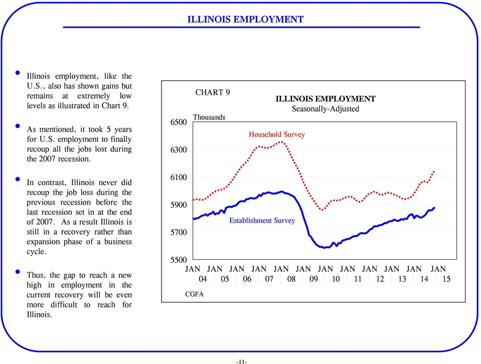 at the end of 2007. As a result Illinois is still in a recovery rather than expansion phase of a business cycle.