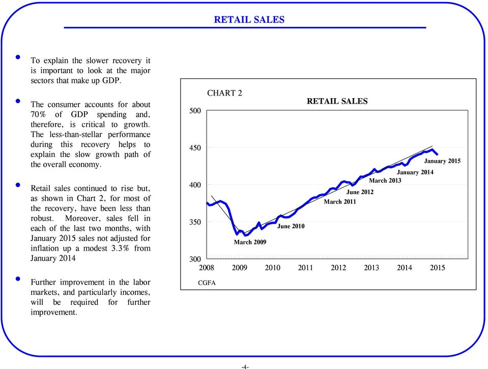 Retail sales continued to rise but, as shown in Chart 2, for most of the recovery, have been less than robust.