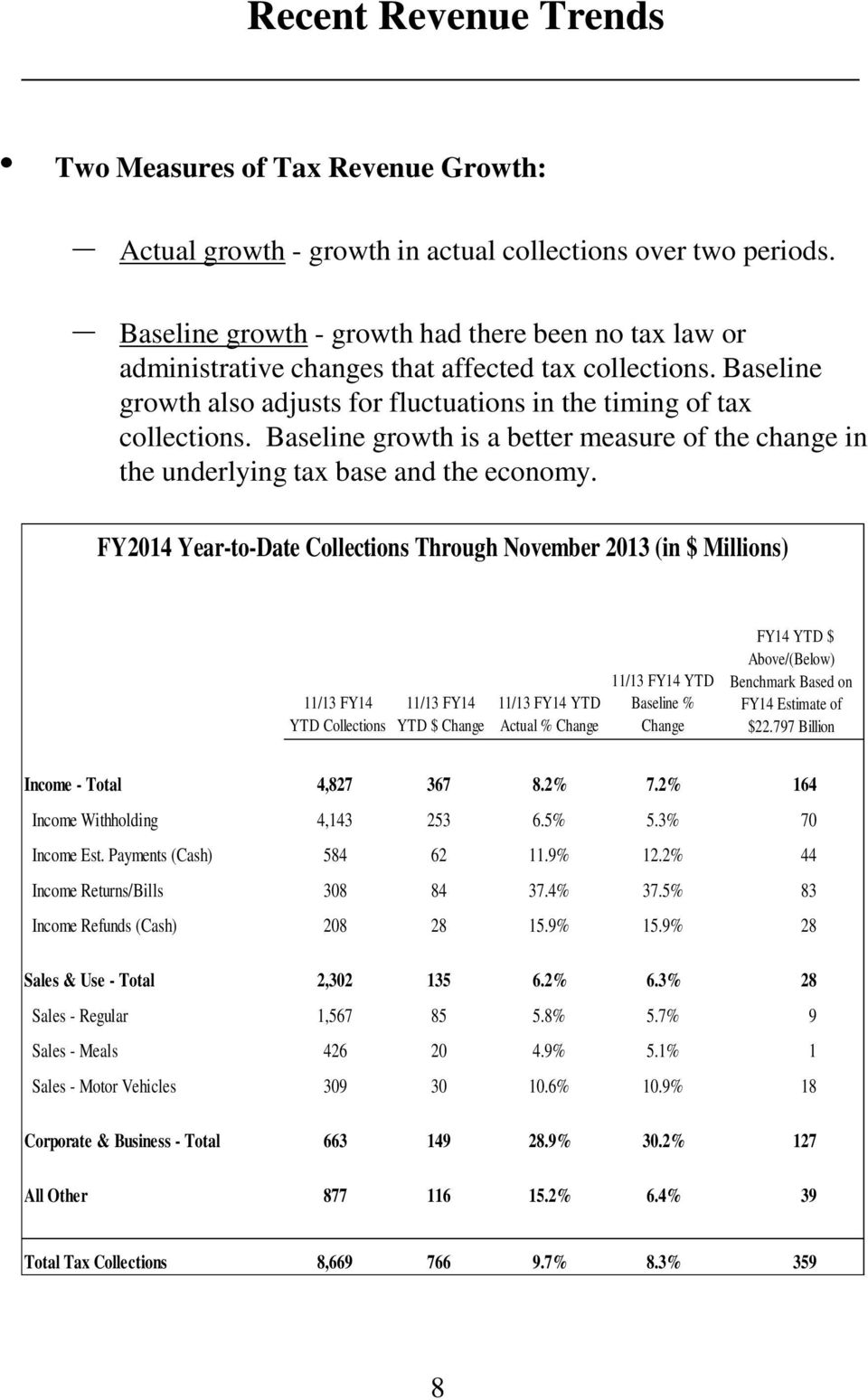 Baseline growth is a better measure of the change in the underlying tax base and the economy.