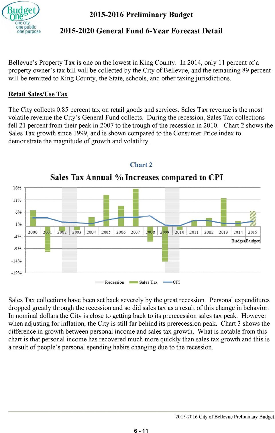 jurisdictions. Retail Sales/Use Tax The City collects 0.85 percent tax on retail goods and services. Sales Tax revenue is the most volatile revenue the City s General Fund collects.