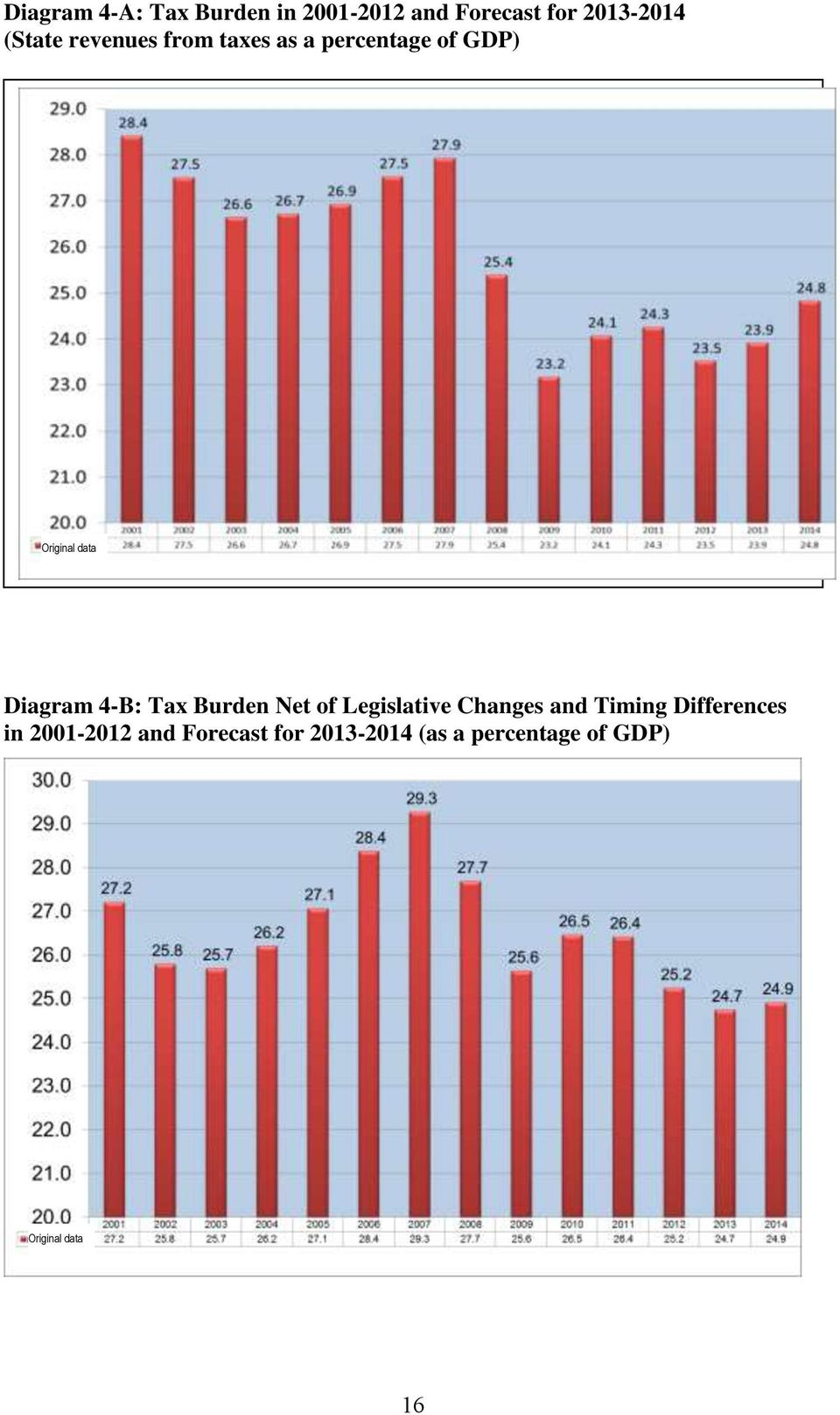 Tax Burden Net of Legislative Changes and Timing Differences in