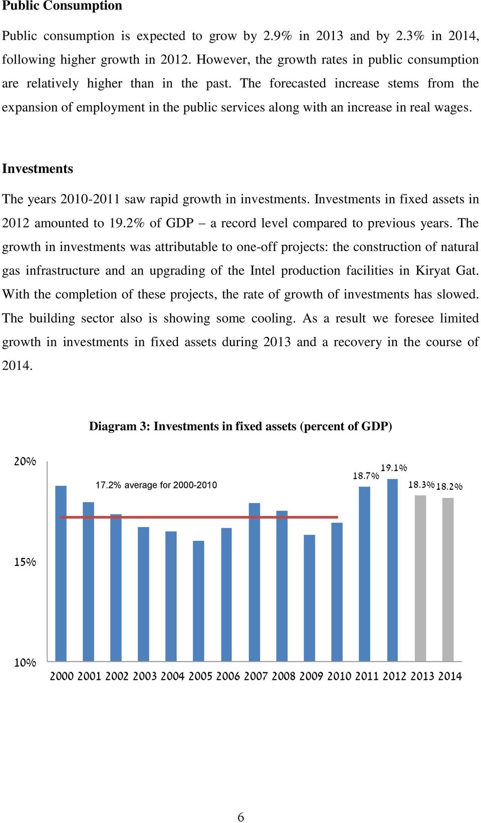 The forecasted increase stems from the expansion of employment in the public services along with an increase in real wages. Investments The years 2010-2011 saw rapid growth in investments.