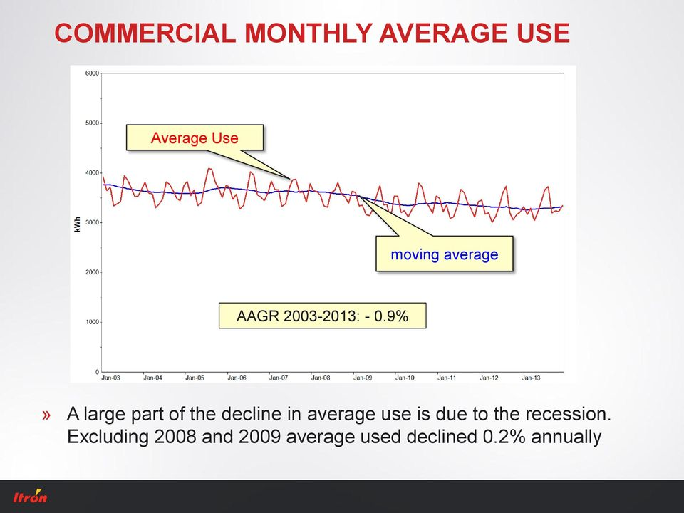 9%» A large part of the decline in average use is