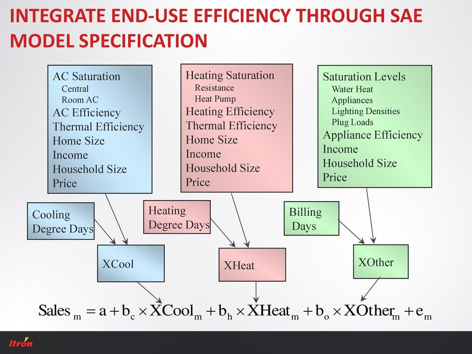 Household Size Price Saturation Levels Water Heat Appliances Lighting Densities Plug Loads Appliance Efficiency Income Household