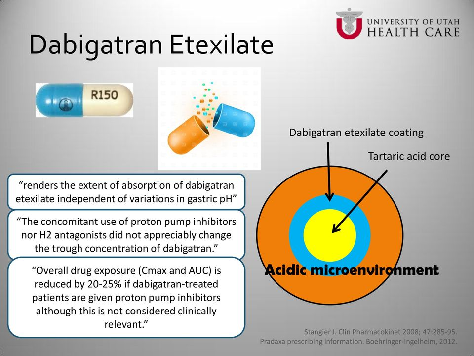 Overall drug exposure (Cmax and AUC) is reduced by 20-25% if dabigatran-treated patients are given proton pump inhibitors although this is not