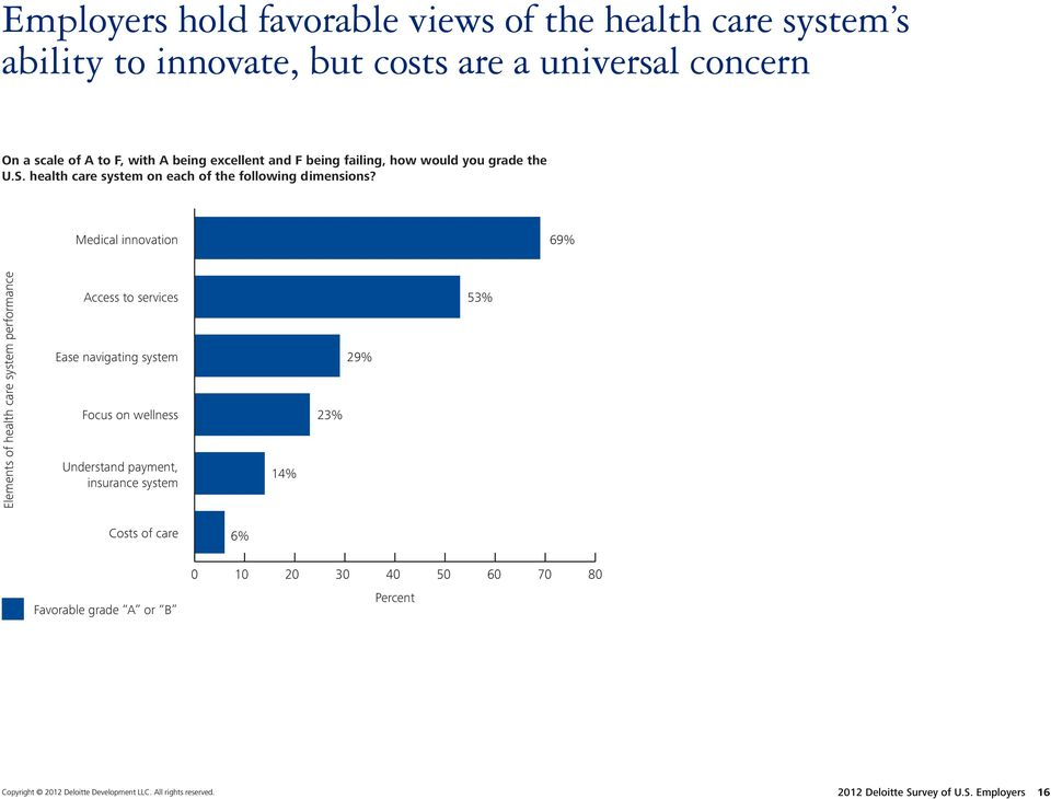 Medical innovation 69% Elements of health care system performance Access to services Ease navigating system Focus on wellness Understand