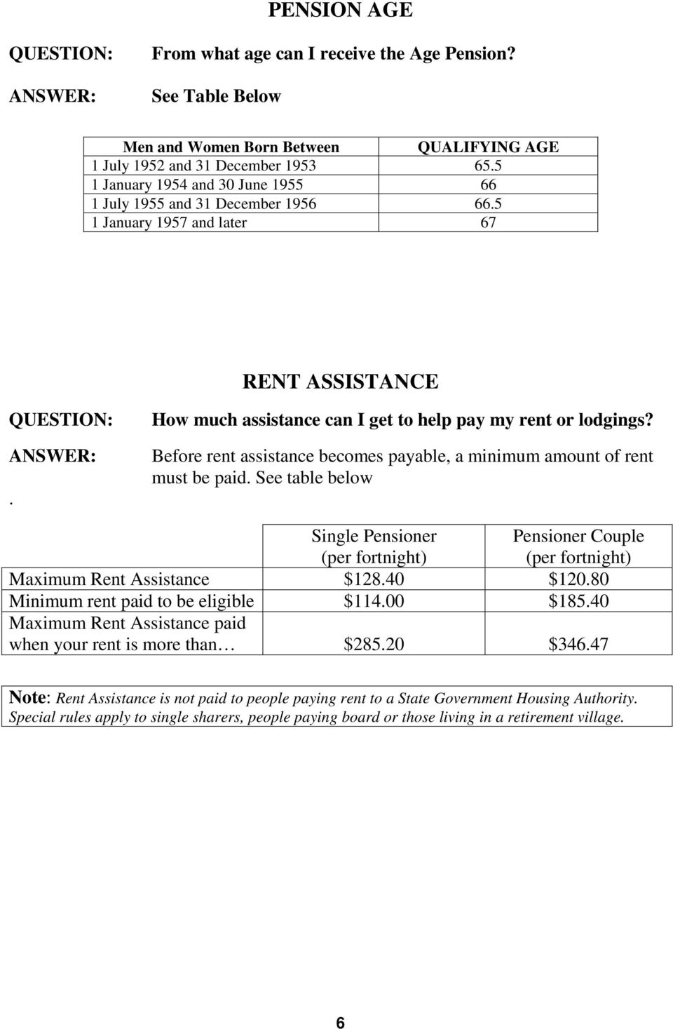 Before rent assistance becomes payable, a minimum amount of rent must be paid. See table below Single Pensioner (per fortnight) Pensioner Couple (per fortnight) Maximum Rent Assistance $128.40 $120.