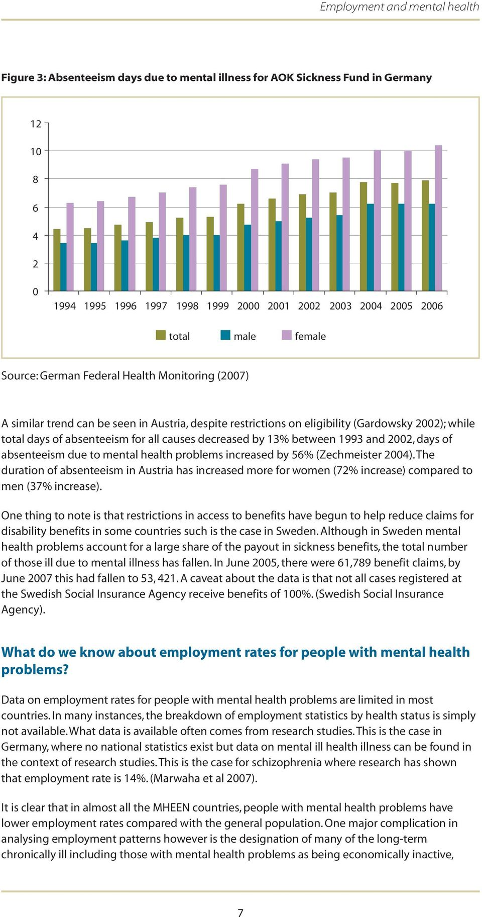 1993 and 2002, days of absenteeism due to mental health problems increased by 56% (Zechmeister 2004).