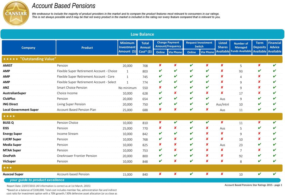 Low Balance Company Product Minimum Investment Amount ($) Total Annual Cost* ($) Change Payment Amount/Frequency Request Investment Switch Listed Shares Number of Managed Funds Term Deposits