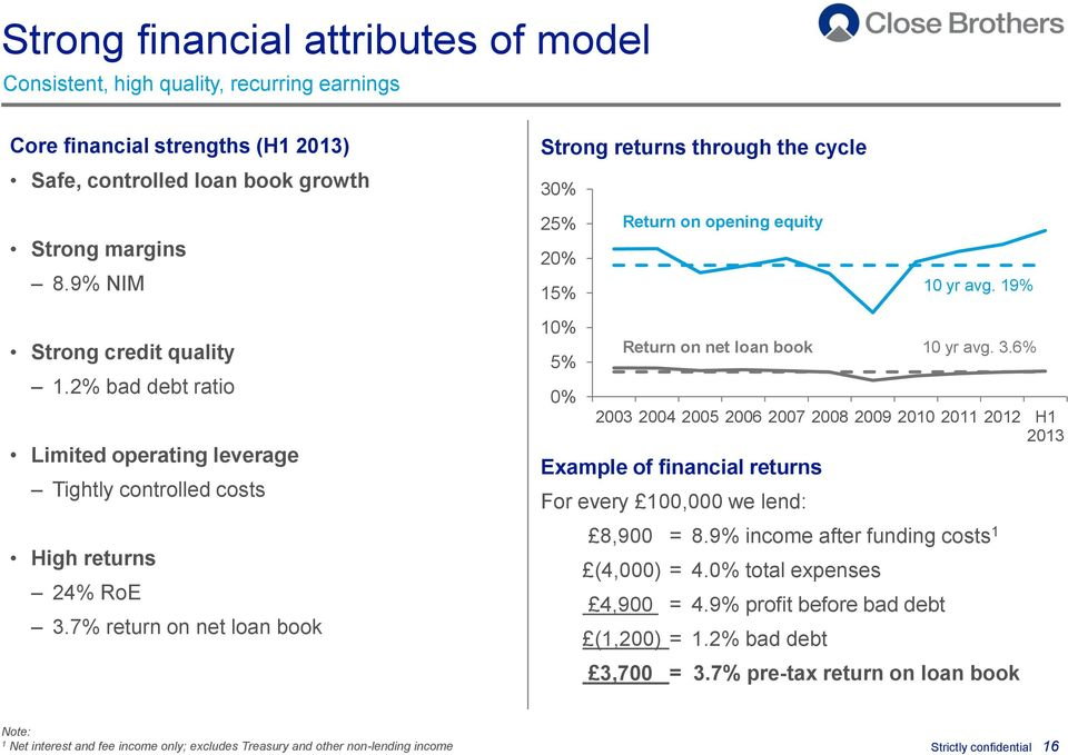 2% bad debt ratio Limited operating leverage Tightly controlled costs High returns 24% RoE 3.