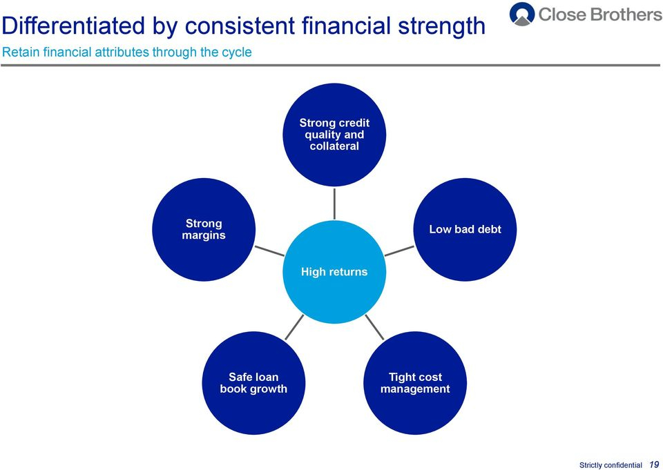 quality and collateral Strong margins Low bad debt High