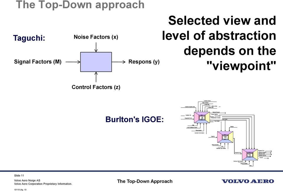 "level of abstraction depends on the ""viewpoint"""