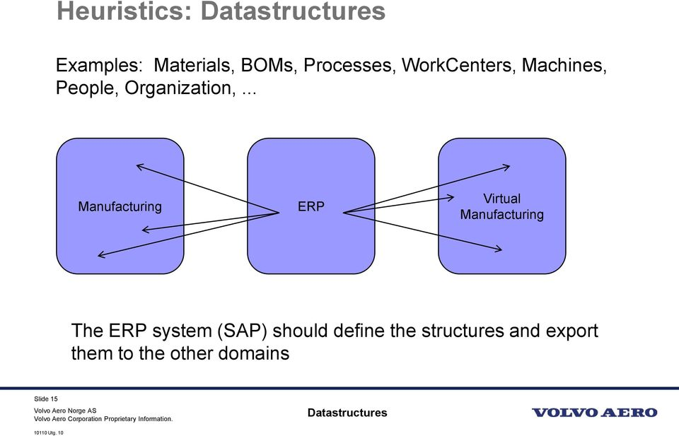 .. Manufacturing ERP Virtual Manufacturing The ERP system (SAP)