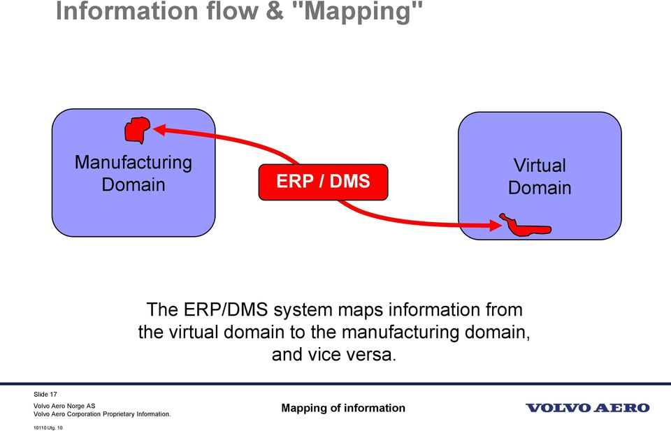 information from the virtual domain to the