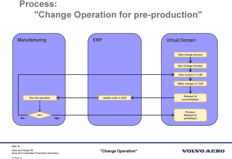 changes in TcM Run the operation Update order in SAP Release for