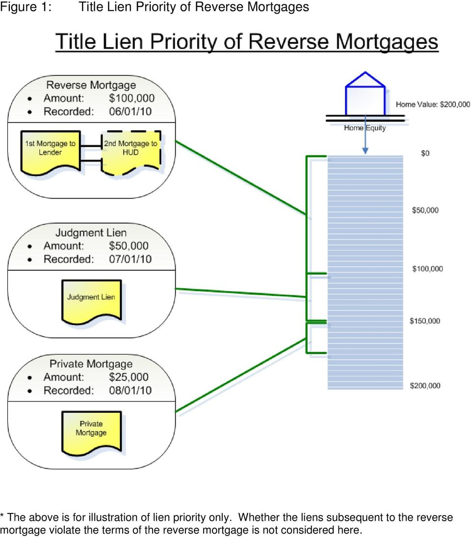 Whether the liens subsequent to the reverse mortgage