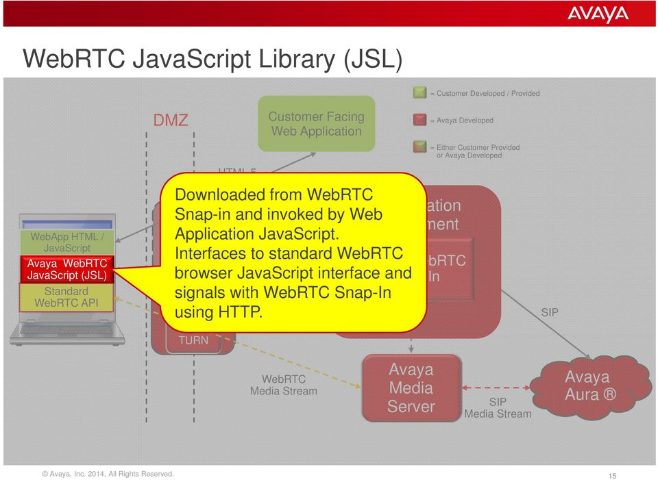 Reverse Proxy Interfaces HTTP to standard Signaling WebRTC WebRTC browser JavaScript interface and Snap-In ASBCE signals with WebRTC