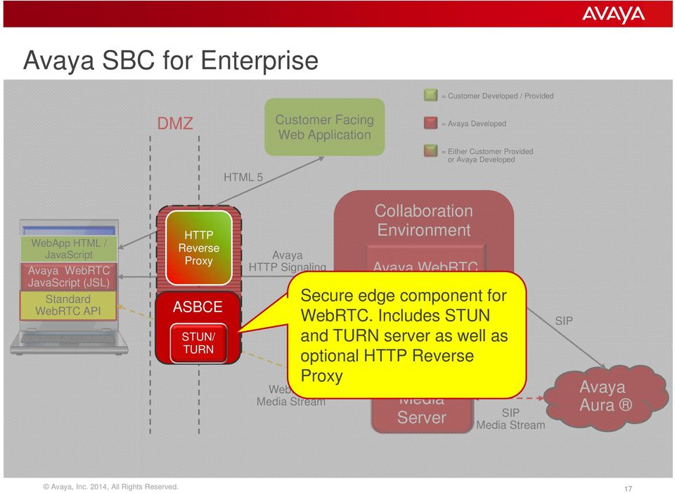 ASBCE STUN/ TURN HTTP Signaling WebRTC Collaboration Environment WebRTC Snap-In Secure edge component for WebRTC.
