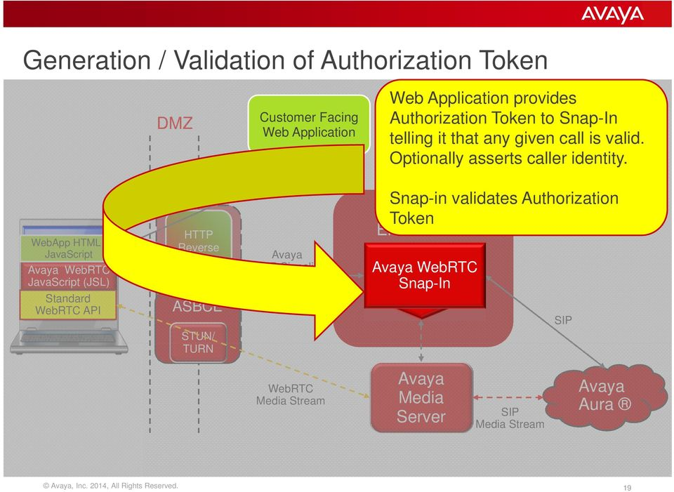 = Developed Token to Snap-In telling it that any given call is valid.