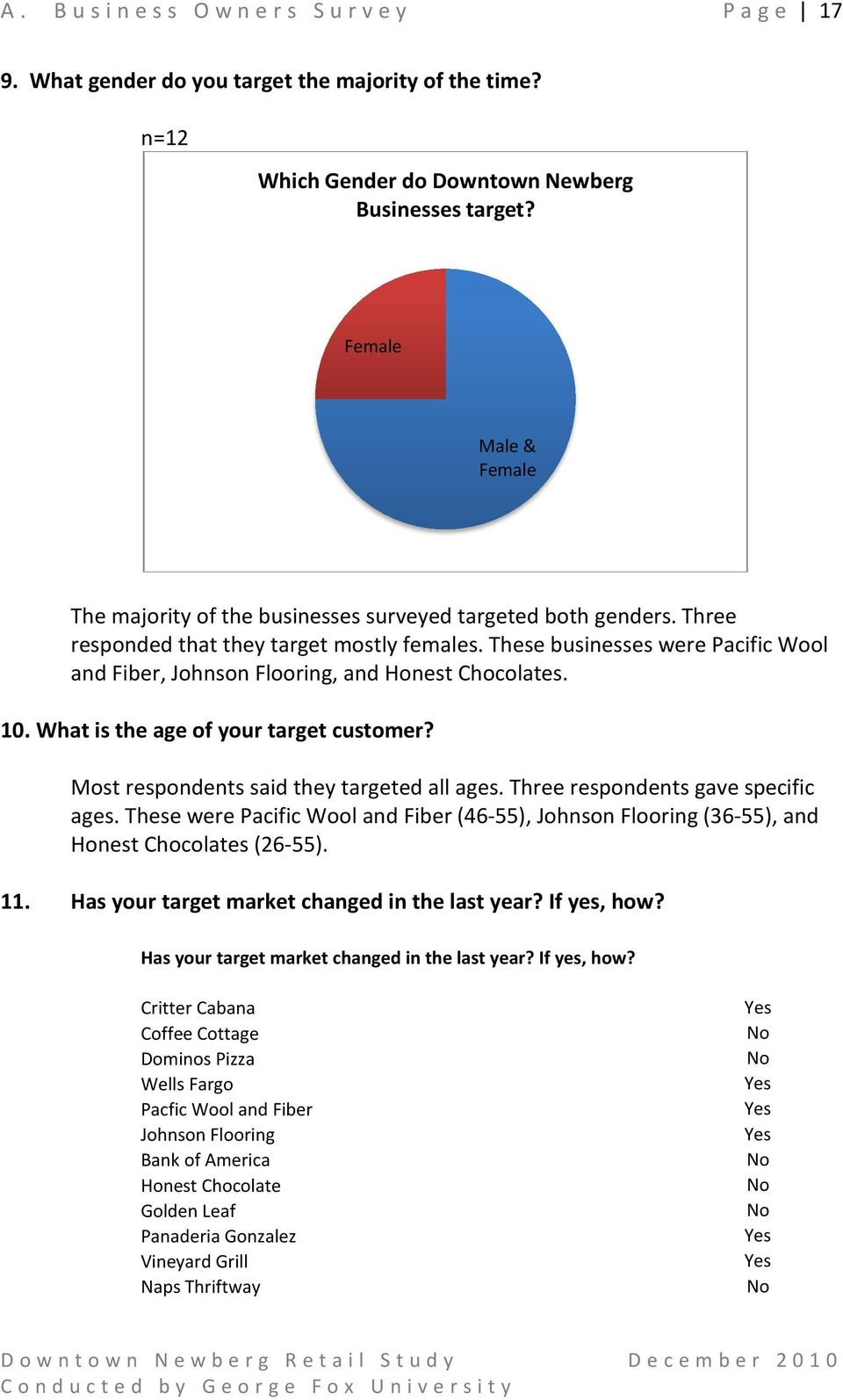 These businesses were Pacific Wool and Fiber, Johnson Flooring, and Honest Chocolates. 10. What is the age of your target customer? Most respondents said they targeted all ages.