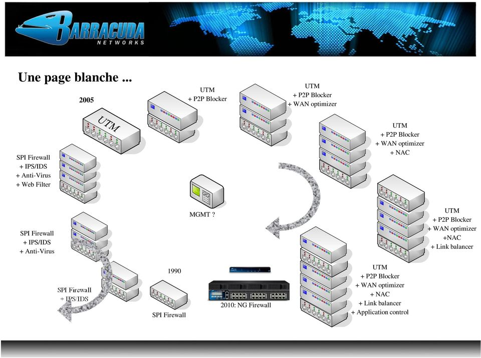 Web Filter UTM + P2P Blocker + WAN optimizer + NAC SPI Firewall + IPS/IDS + Anti-Virus MGMT?