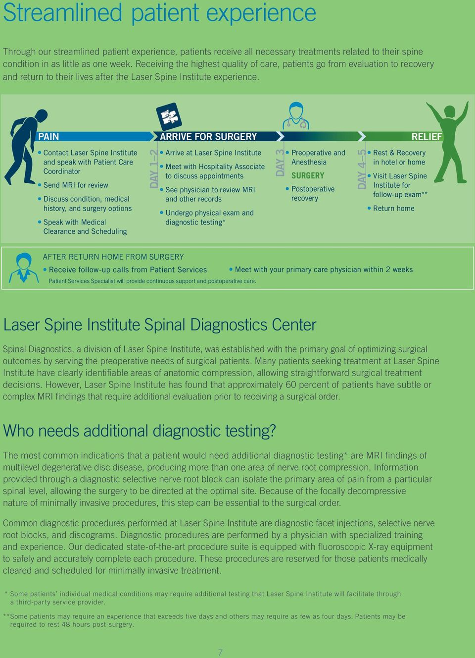 PAIN ARRIVE FOR SURGERY RELIEF Contact Laser Spine Institute and speak with Patient Care Coordinator Send MRI for review Discuss condition, medical history, and surgery options Speak with Medical