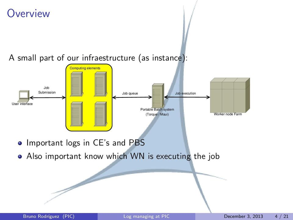Maui) Worker node Farm Important logs in CE s and PBS Also important know which WN