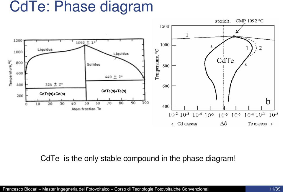 11/39 CdTe: Phase diagram CdTe(s)+Cd(s)
