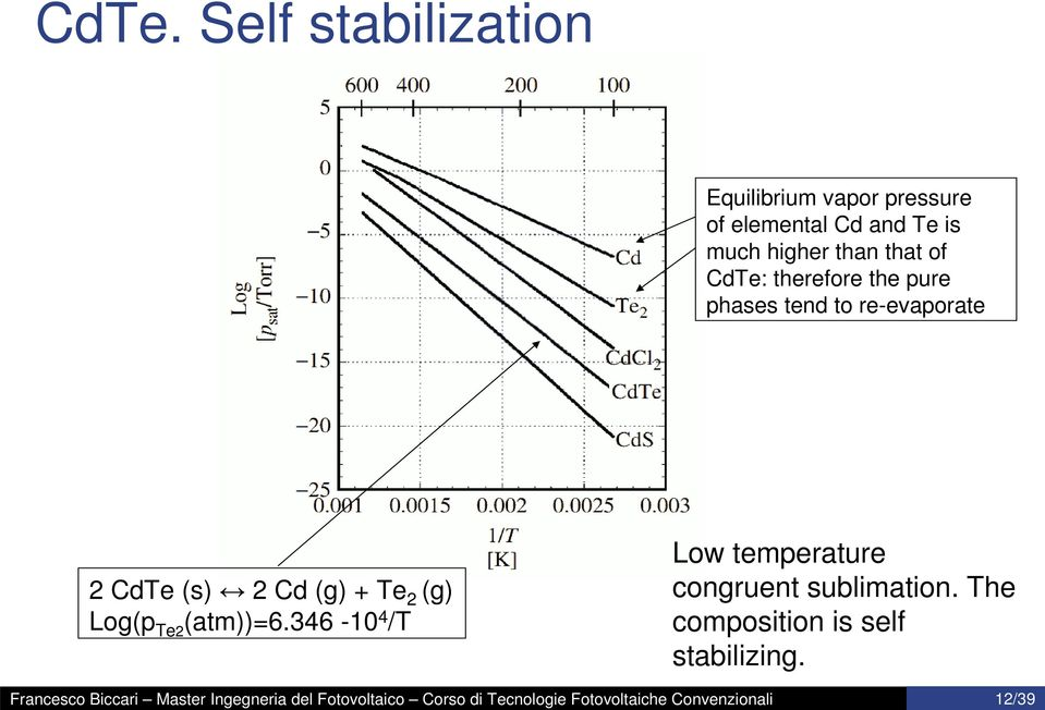 Self stabilization Equilibrium vapor pressure of elemental Cd and Te is much higher than that of