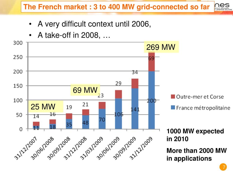 take-off in 2008, 269 MW 25 MW 69 MW 1000 MW