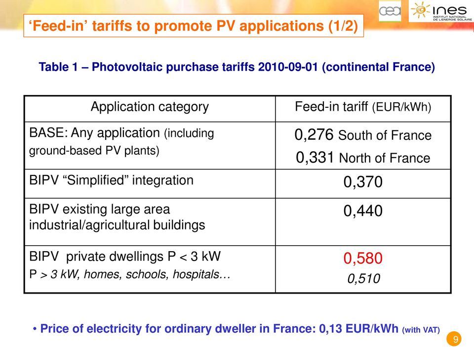 France BIPV Simplified integration 0,370 BIPV existing large area industrial/agricultural buildings BIPV private dwellings P < 3