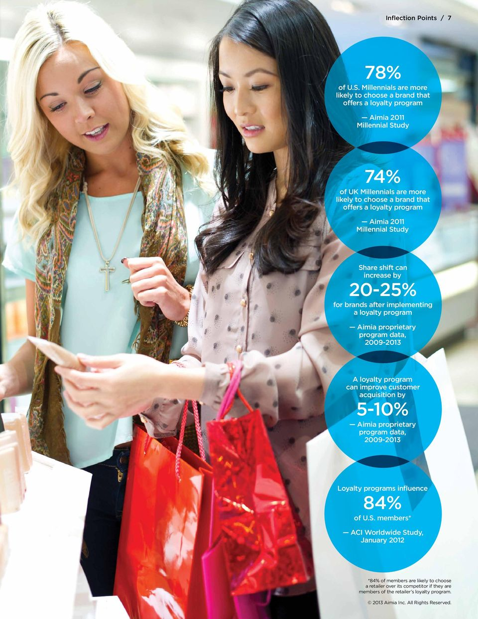 offers a loyalty program Aimia 2011 Millennial Study Share shift can increase by 20-25% for brands after implementing a loyalty program Aimia proprietary program data,