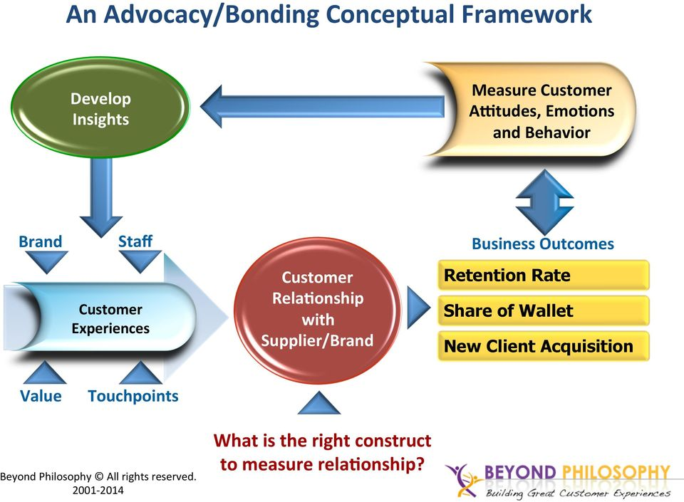 Supplier/Brand Retention Rate Share of Wallet New Client Acquisition Value Touchpoints