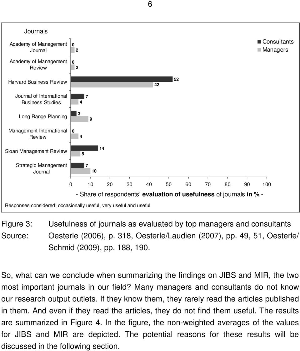 Responses considered: occasionally useful, very useful and useful Figure 3: Source: Usefulness of journals as evaluated by top managers and consultants Oesterle (2006), p.