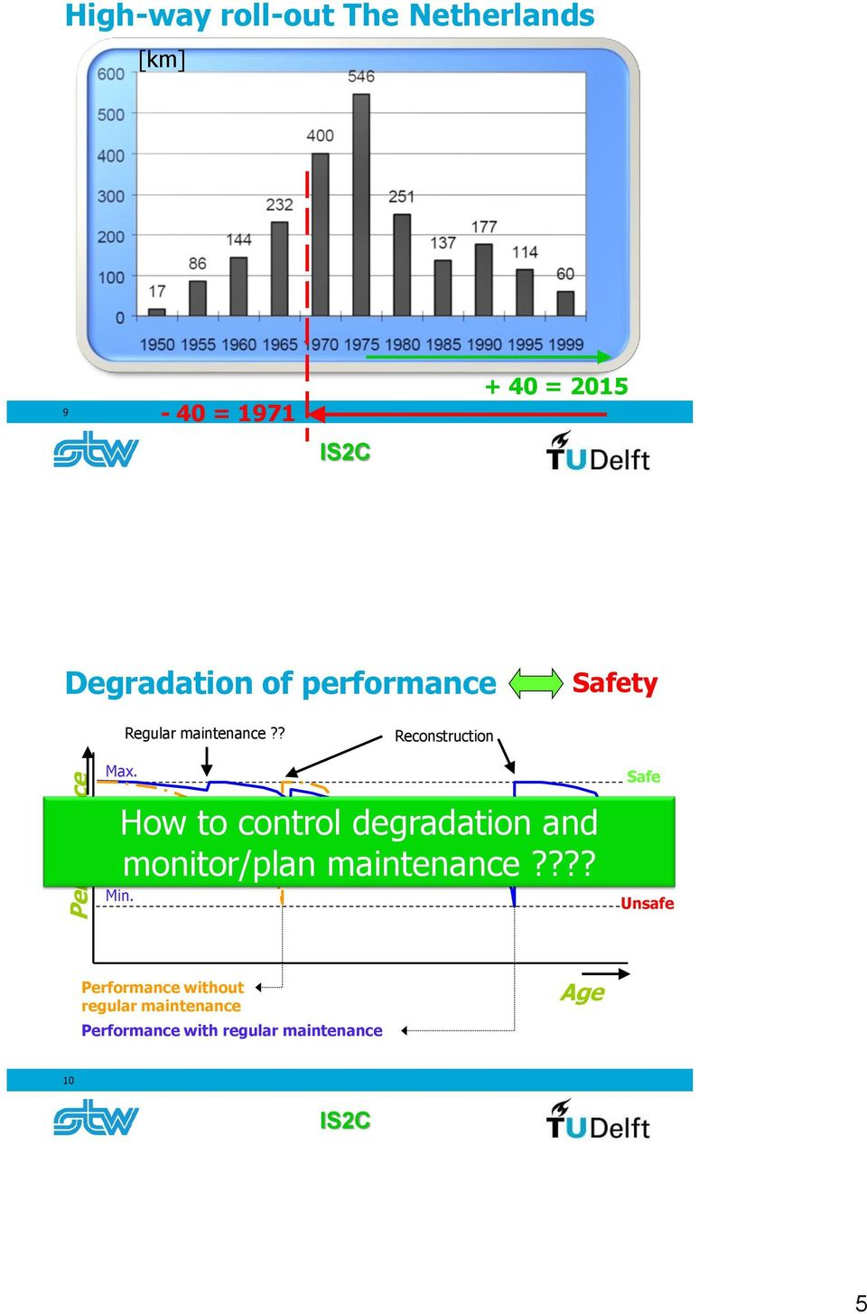How to control degradation and monitor/plan maintenance???? Min.
