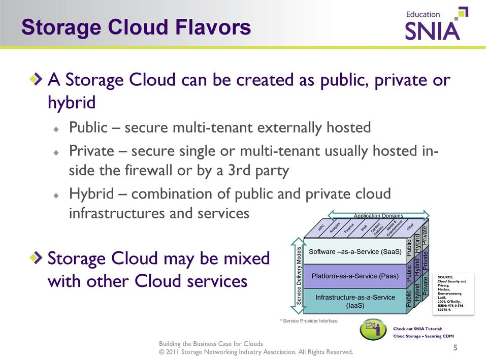 Application Domains Storage Cloud may be mixed with other Cloud services Software as-a-service (SaaS) Platform-as-a-Service (Paas) Infrastructure-as-a-Service (IaaS) Public Public