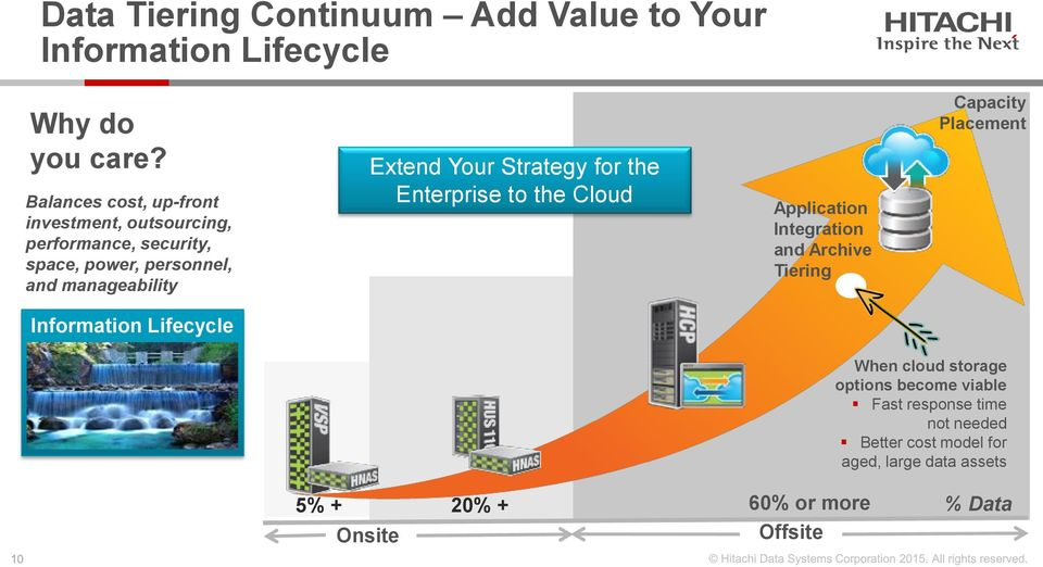 Your Strategy for the Enterprise to the Cloud Application Integration and Archive Tiering Capacity Placement Information