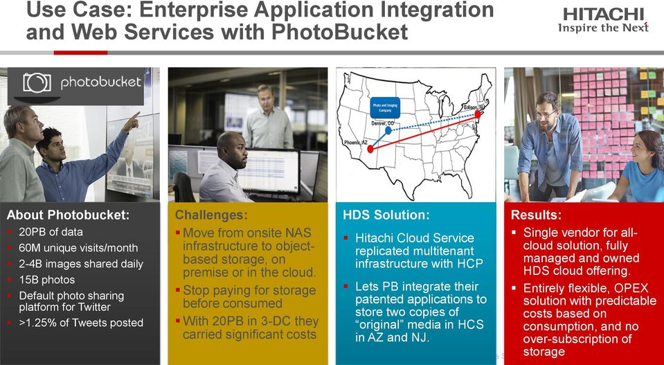 Stop paying for storage before consumed With 20PB in 3-DC they carried significant costs HDS Solution: Hitachi Cloud Service replicated multitenant infrastructure with HCP Lets PB integrate their