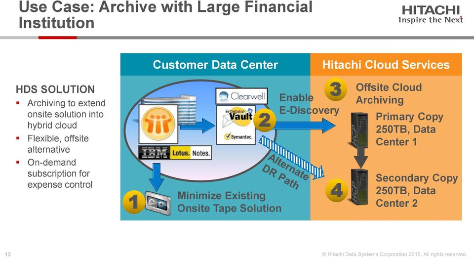 control 1 Customer Data Center 2 Minimize Existing Onsite Tape Solution Enable E-Discovery Hitachi