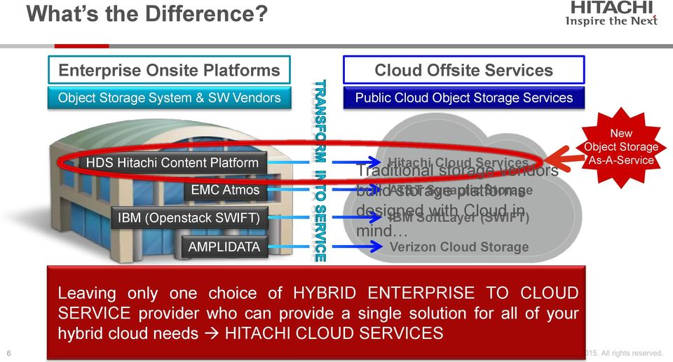 Hitachi Cloud Services Traditional storage vendors build AT&T storage Synaptic platforms Storage designed IBM SoftLayer with Cloud (SWIFT) in mind Verizon Cloud Storage New Object Storage