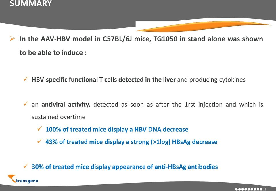 soon as after the 1rst injection and which is sustained overtime 100% of treated mice display a HBV DNA decrease