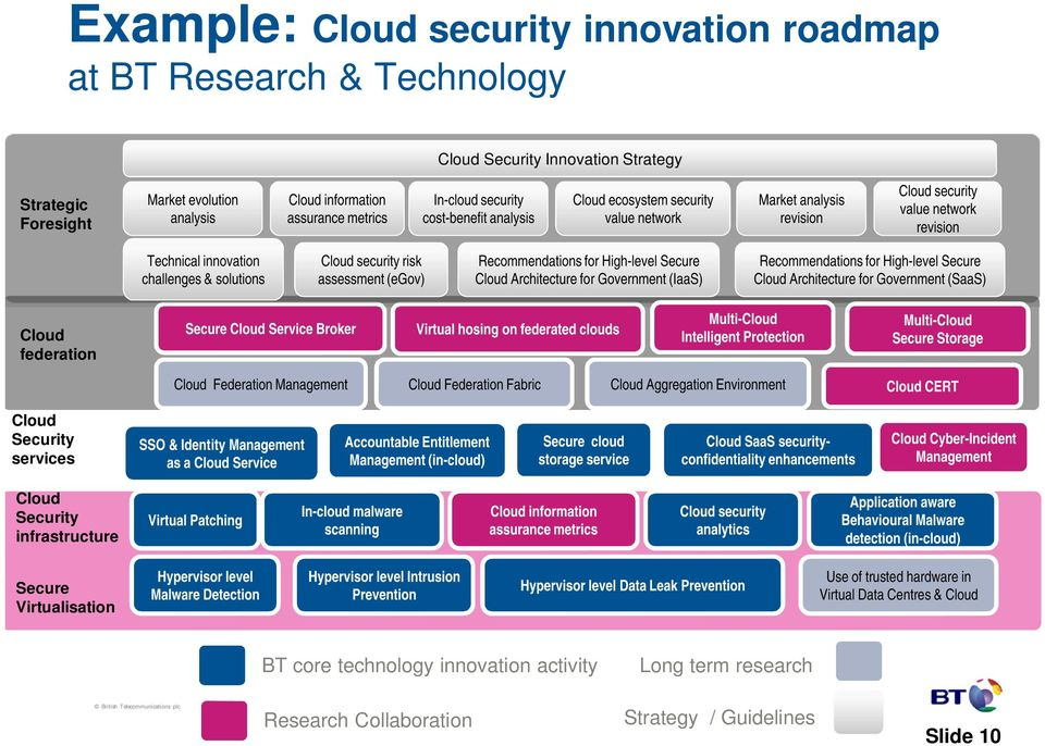 assessment (egov) Recommendations for High-level Secure Cloud Architecture for Government (IaaS) Recommendations for High-level Secure Cloud Architecture for Government (SaaS) Cloud federation Secure