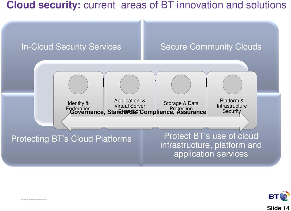 Governance, Standards, ProtectionCompliance, Assurance Platform & Infrastructure Security Protecting BT s Cloud