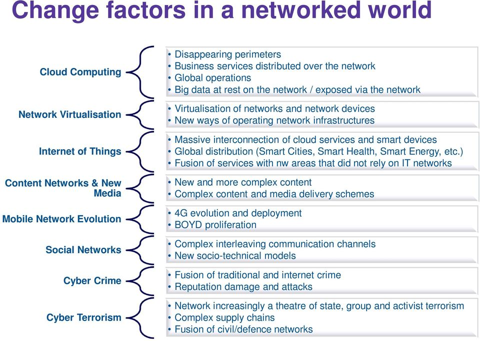 ways of operating network infrastructures Massive interconnection of cloud services and smart devices Global distribution (Smart Cities, Smart Health, Smart Energy, etc.