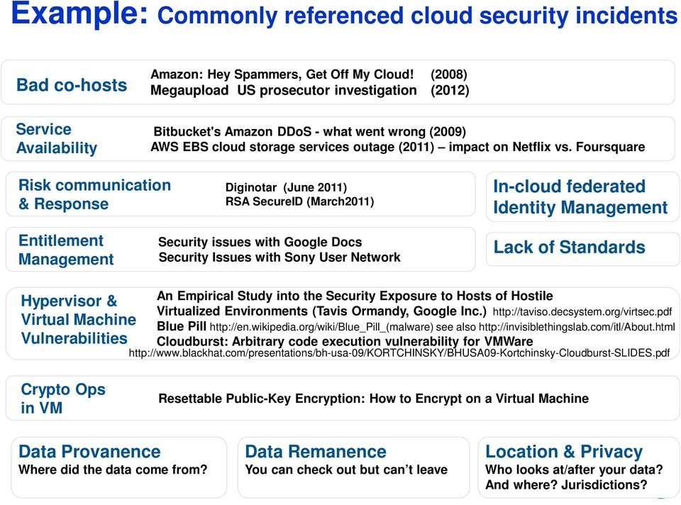 Foursquare Risk communication & Response Diginotar (June 2011) RSA SecureID (March2011) In-cloud federated Identity Management Entitlement Management Security issues with Google Docs Security Issues