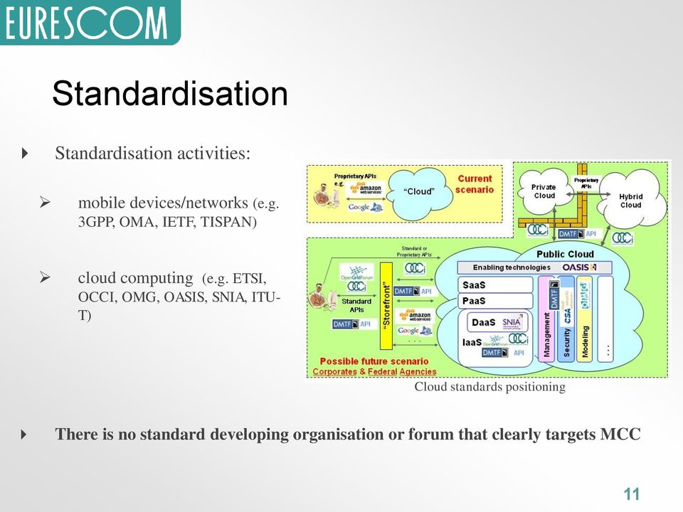 g. ETSI, OCCI, OMG, OASIS, SNIA, ITU- T) Cloud standards