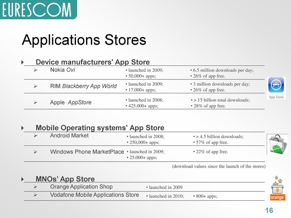 000+ apps; > 15 billion total downloads; 28% of app free.